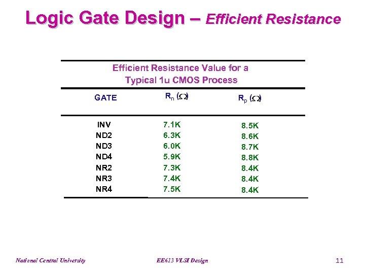 Logic Gate Design – Efficient Resistance Value for a Typical 1 u CMOS Process