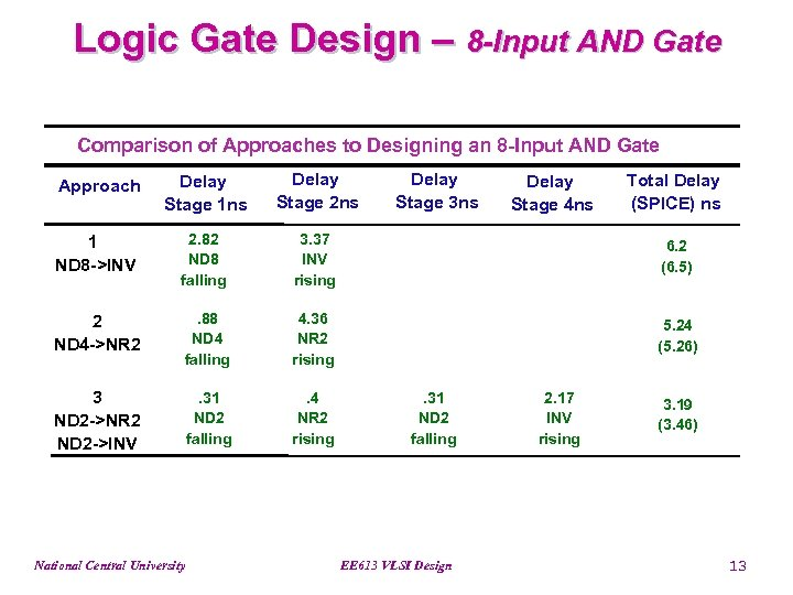 Logic Gate Design – 8 -Input AND Gate Comparison of Approaches to Designing an