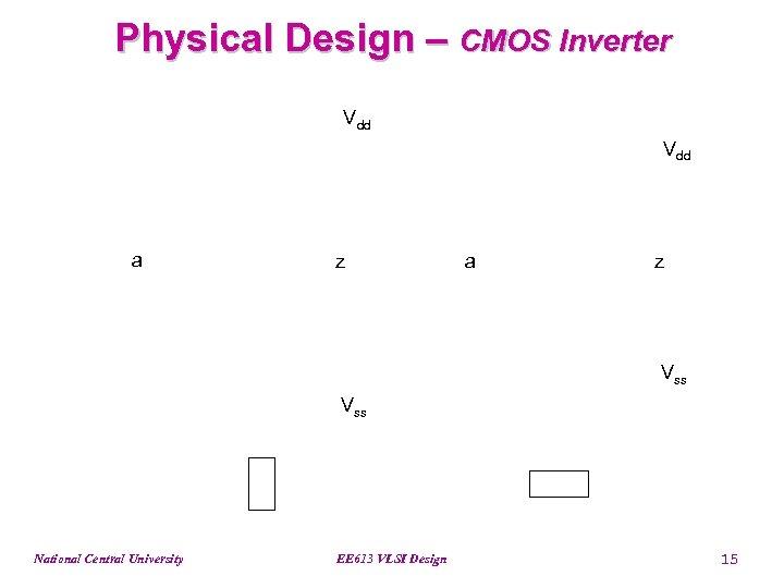 Physical Design – CMOS Inverter Vdd a z Vss National Central University EE 613