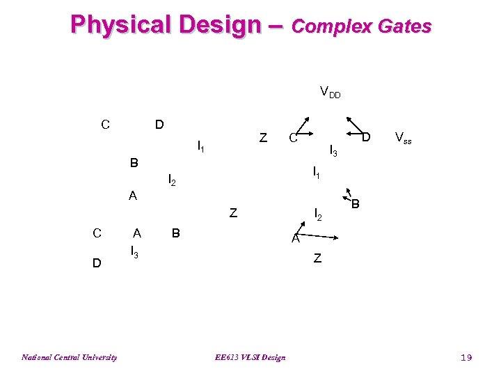 Physical Design – Complex Gates VDD C D Z I 1 C B I