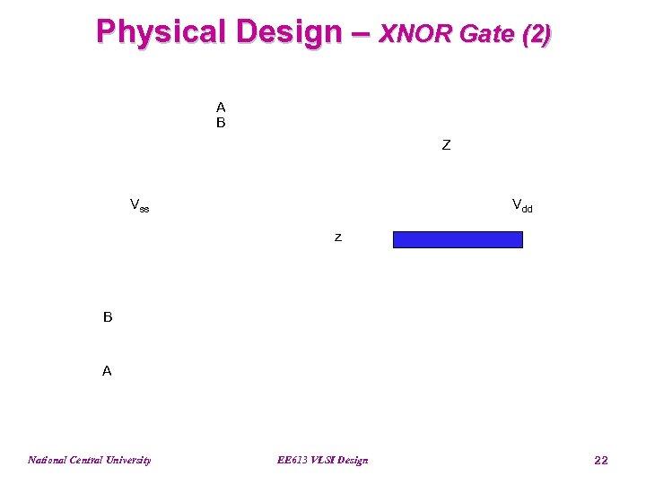 Physical Design – XNOR Gate (2) A B Z Vss Vdd z B A