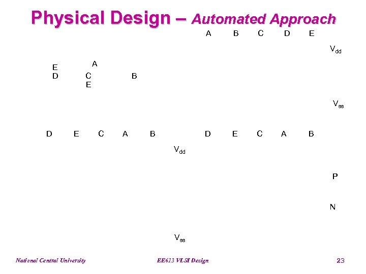 Physical Design – Automated Approach A B C D E Vdd A E D