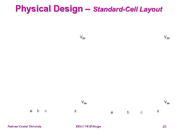 Physical Design – Standard-Cell Layout Vdd Vss a b National Central University c z