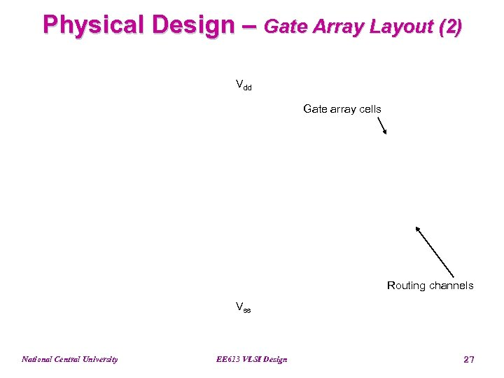 Physical Design – Gate Array Layout (2) Vdd Gate array cells Routing channels Vss