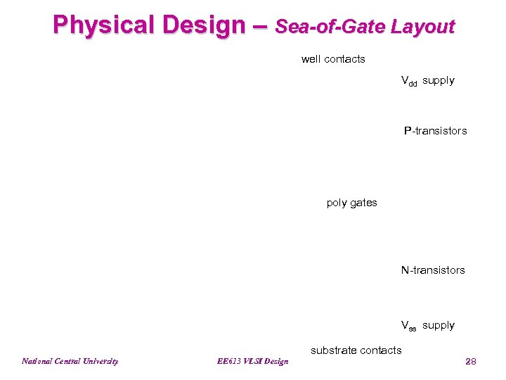 Physical Design – Sea-of-Gate Layout well contacts Vdd supply P-transistors poly gates N-transistors Vss