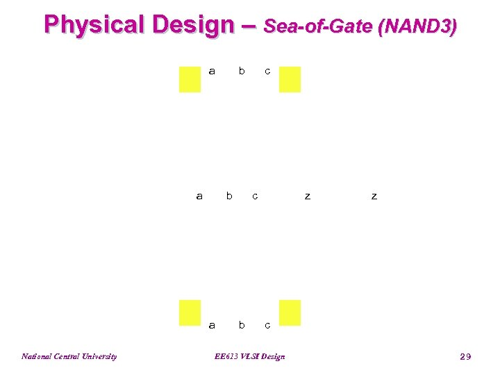 Physical Design – Sea-of-Gate (NAND 3) a a b a National Central University b