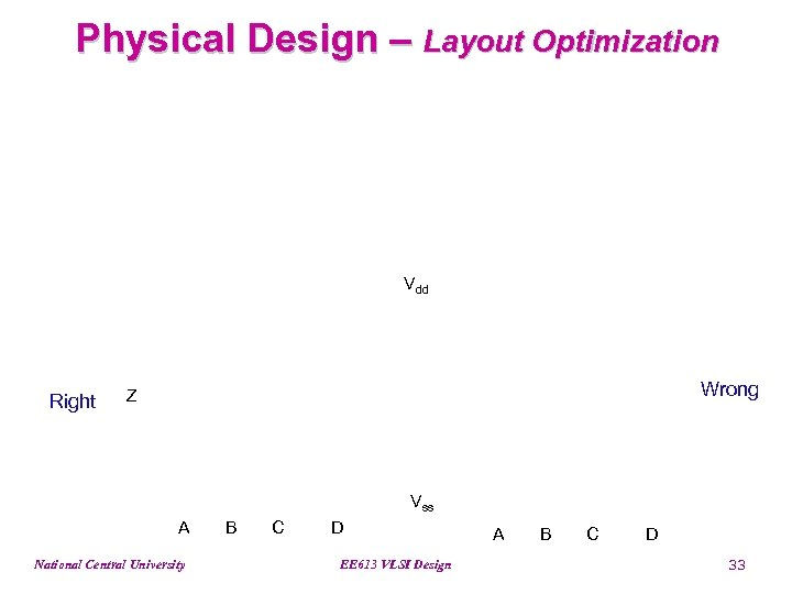 Physical Design – Layout Optimization Vdd Right Wrong Z Vss A National Central University