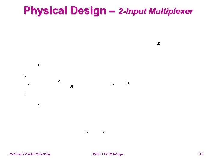 Physical Design – 2 -Input Multiplexer z c a z -c z a b