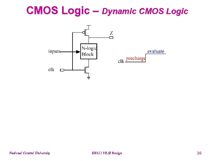 CMOS Logic – Dynamic CMOS Logic National Central University EE 613 VLSI Design 38