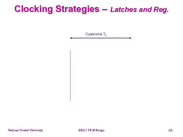 Clocking Strategies – Latches and Reg. Cycle time Tc National Central University EE 613