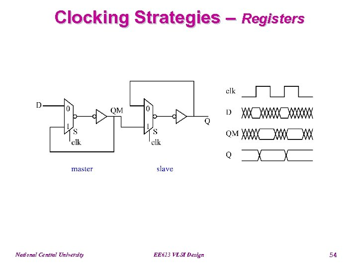Clocking Strategies – Registers National Central University EE 613 VLSI Design 54
