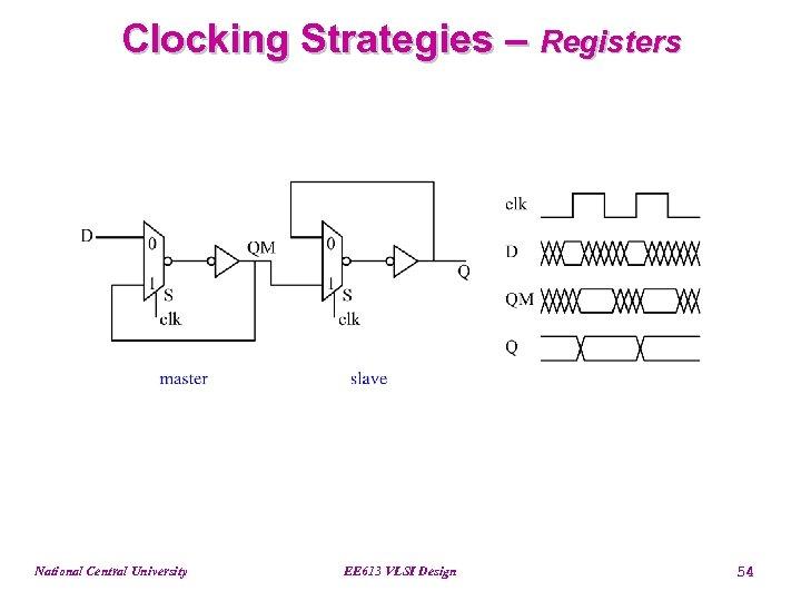Clocking Strategies – Registers National Central University EE 613 VLSI Design 54