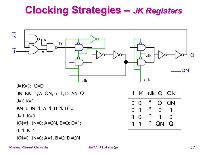 Clocking Strategies – JK Registers K A J B Q QN J=K=0; Q=D JN=KN=1;