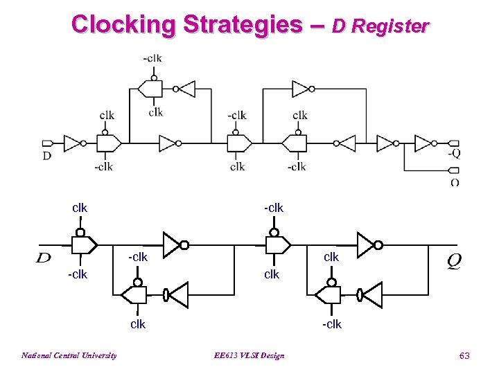 Clocking Strategies – D Register clk -clk clk National Central University -clk EE 613