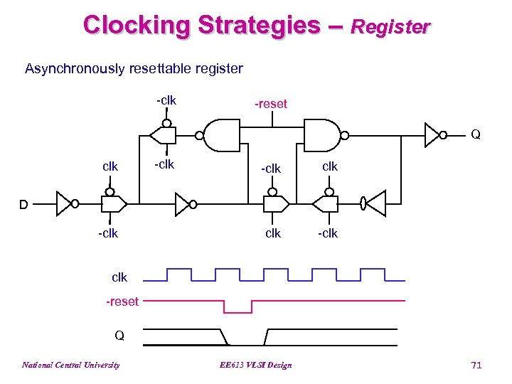 Clocking Strategies – Register Asynchronously resettable register -clk -reset Q clk -clk D -clk