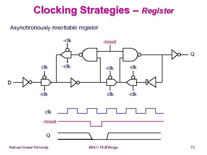 Clocking Strategies – Register Asynchronously resettable register -clk -reset Q clk -clk D -clk