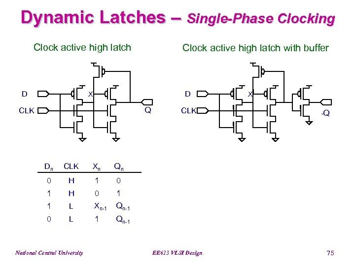 Dynamic Latches – Single-Phase Clocking Clock active high latch D Clock active high latch