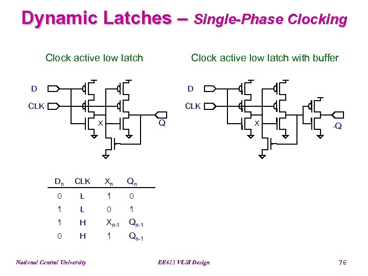 Dynamic Latches – Single-Phase Clocking Clock active low latch with buffer D D CLK