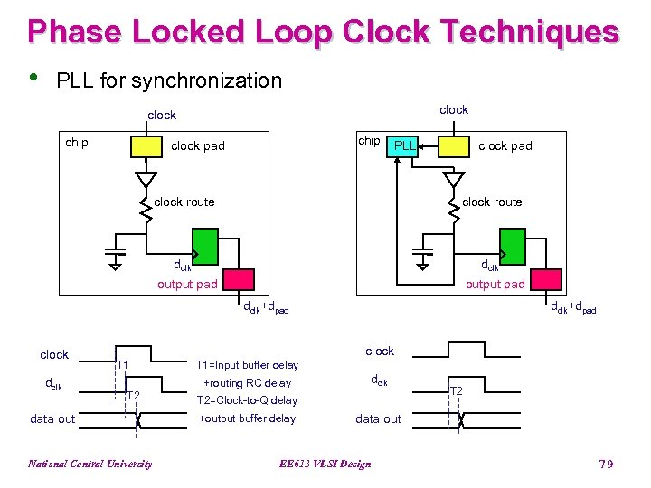 Phase Locked Loop Clock Techniques • PLL for synchronization clock chip clock pad PLL