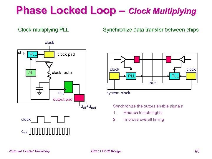 Phase Locked Loop – Clock Multiplying Clock-multiplying PLL Synchronize data transfer between chips clock