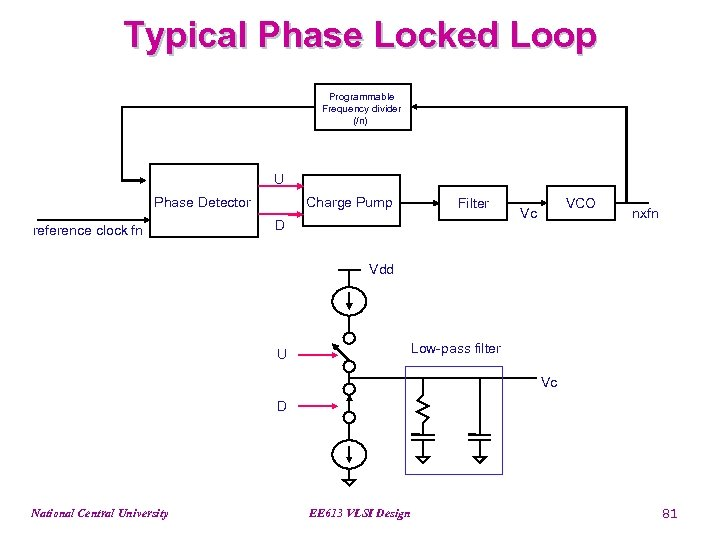Typical Phase Locked Loop Programmable Frequency divider (/n) U Phase Detector reference clock fn