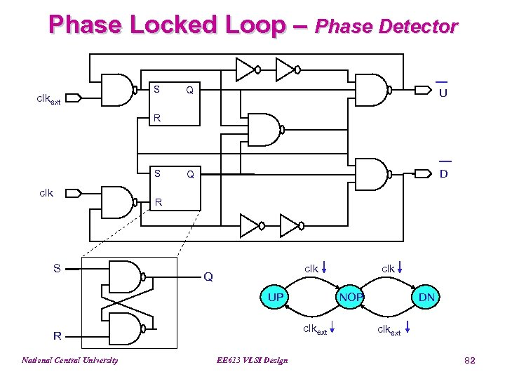 Phase Locked Loop – Phase Detector clkext S Q U Q D R S