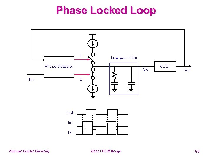 Phase Locked Loop U Low-pass filter Phase Detector fin Vc VCO fout D fout