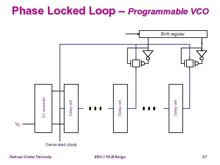 Phase Locked Loop – Programmable VCO Delay cell V-I converter Shift register VC Generated