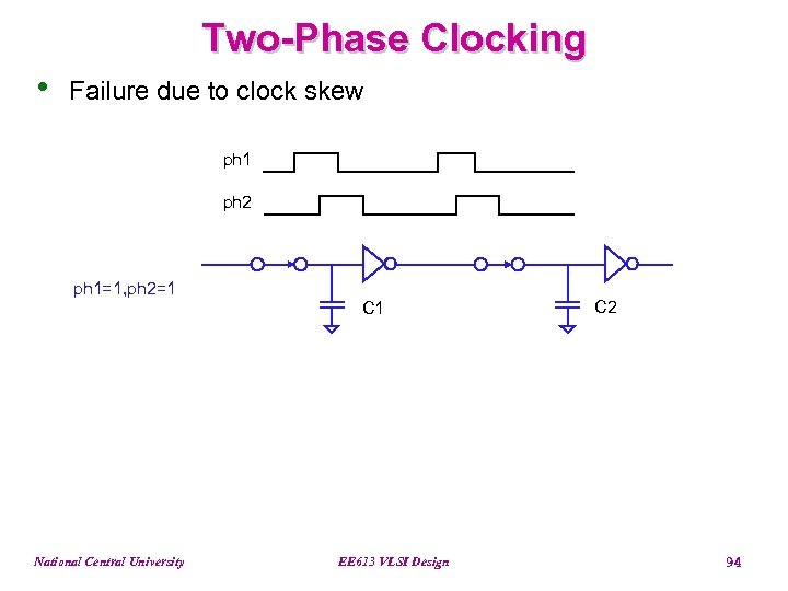 Two-Phase Clocking • Failure due to clock skew ph 1 ph 2 ph 1=1,