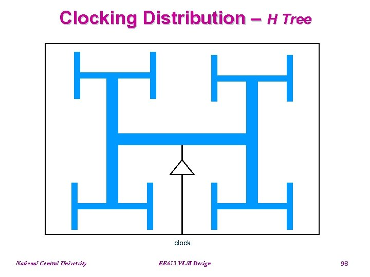 Clocking Distribution – H Tree clock National Central University EE 613 VLSI Design 98