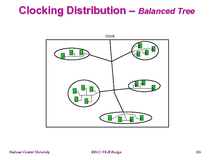 Clocking Distribution – Balanced Tree clock National Central University EE 613 VLSI Design 99