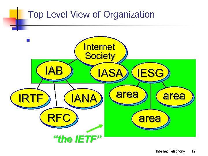 Top Level View of Organization n Internet Society IAB IRTF IASA IANA RFC IESG