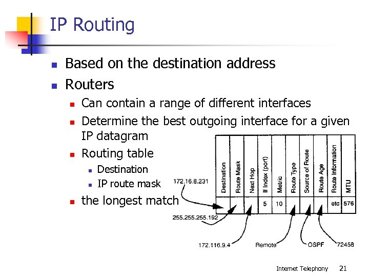 IP Routing n n Based on the destination address Routers n n n Can