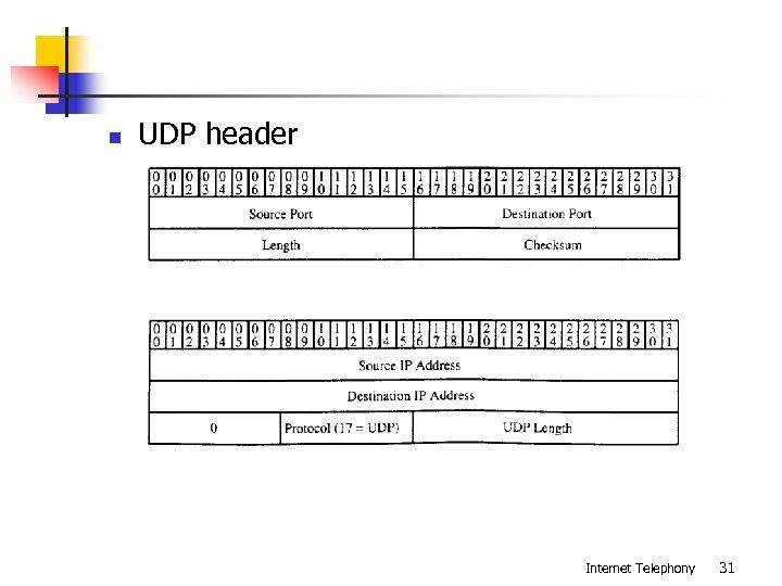 n UDP header Internet Telephony 31