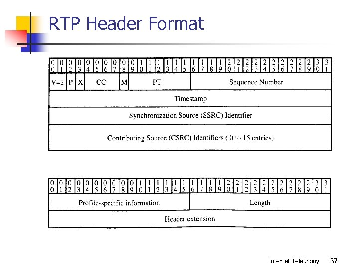RTP Header Format Internet Telephony 37