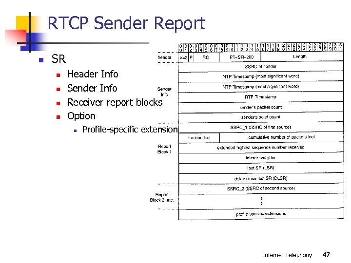 RTCP Sender Report n SR n n Header Info Sender Info Receiver report blocks