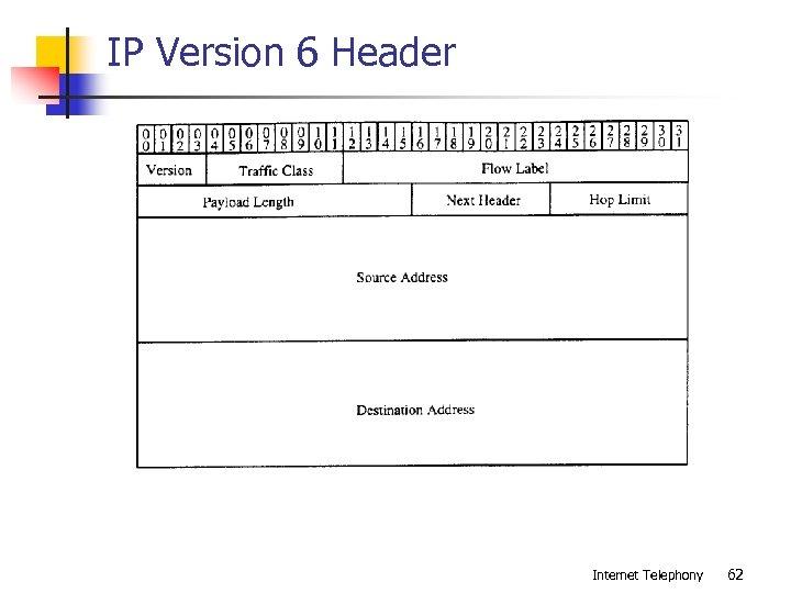 IP Version 6 Header Internet Telephony 62