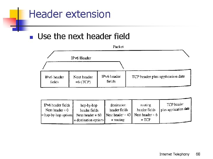 Header extension n Use the next header field Internet Telephony 68