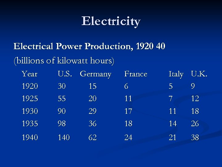 Electricity Electrical Power Production, 1920 40 (billions of kilowatt hours) Year 1920 1925 1930
