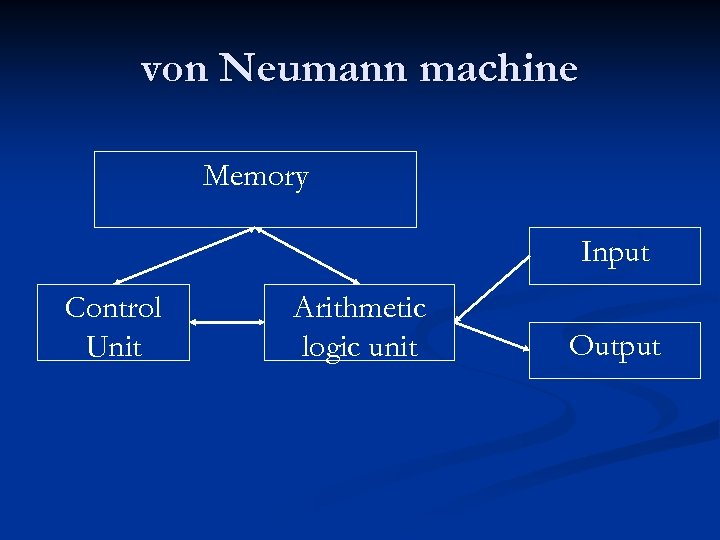 von Neumann machine Memory Input Control Unit Arithmetic logic unit Output