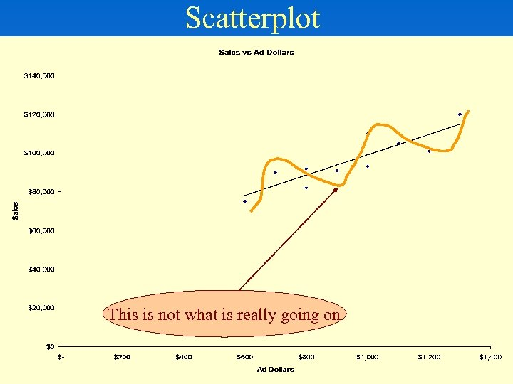 Scatterplot This is not what is really going on