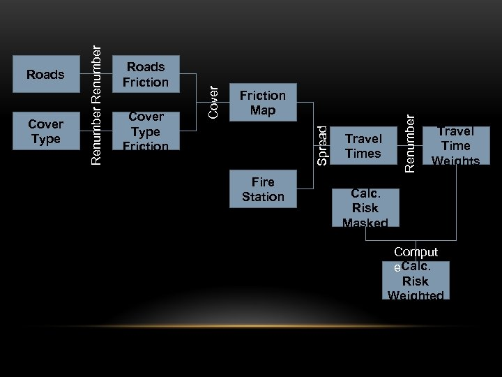 Fire Station Renumber Cover Type Friction Map Spread Roads Friction Cover Type Renumber Roads