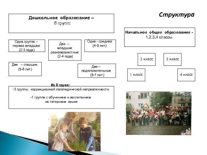 Структура Дошкольное образование – 8 групп: Начальное общее образование 1, 2, 3, 4 классы
