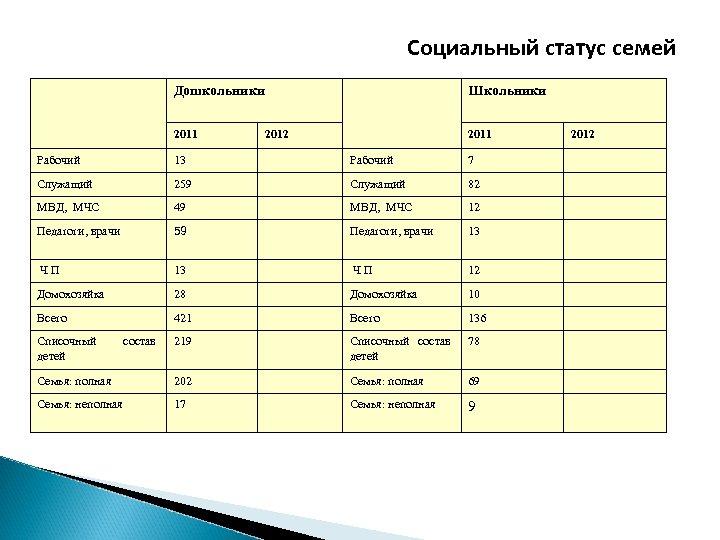 Социальный статус семей Дошкольники 2011 Школьники 2012 2011 Рабочий 13 Рабочий 7 Служащий 259