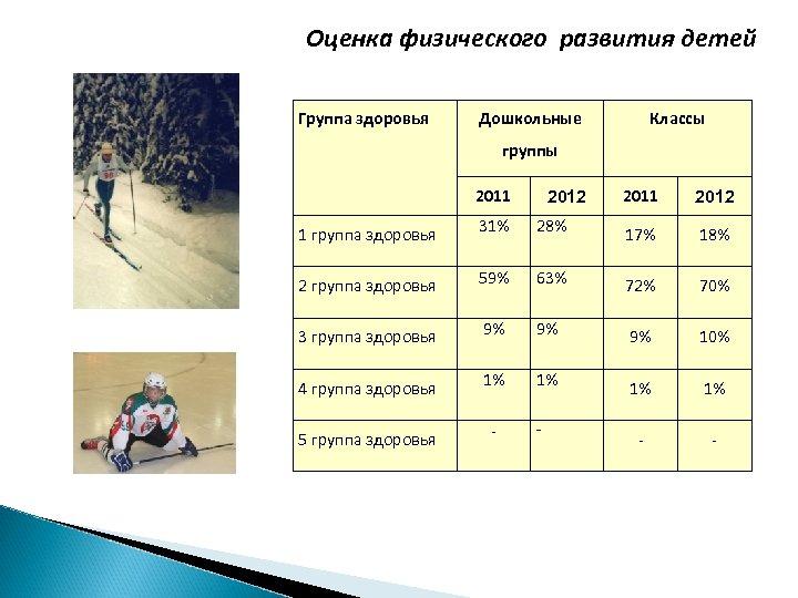 Оценка физического развития детей Группа здоровья Дошкольные Классы группы 2011 2012 1 группа здоровья