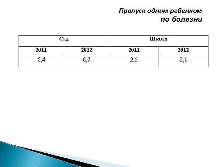 Пропуск одним ребенком по болезни Сад Школа 2011 2012 6, 4 6, 0 2,