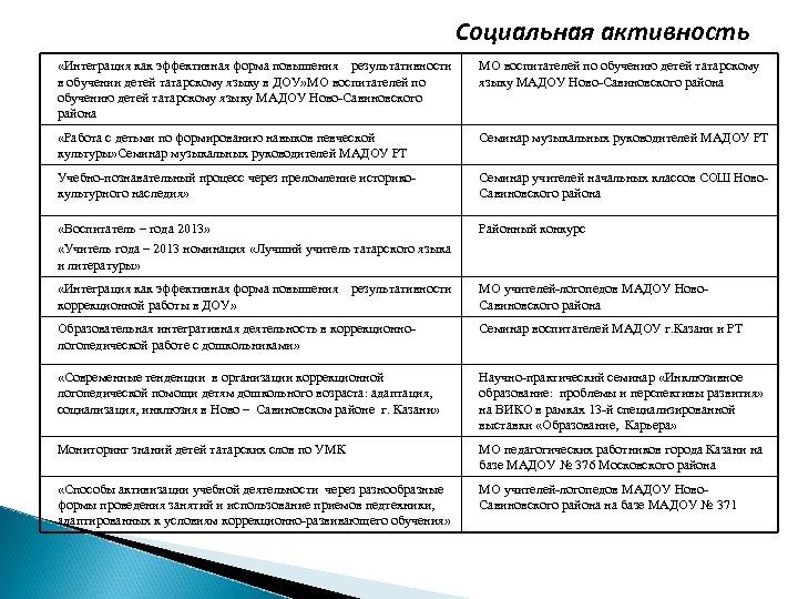 Социальная активность «Интеграция как эффективная форма повышения результативности в обучении детей татарскому языку в