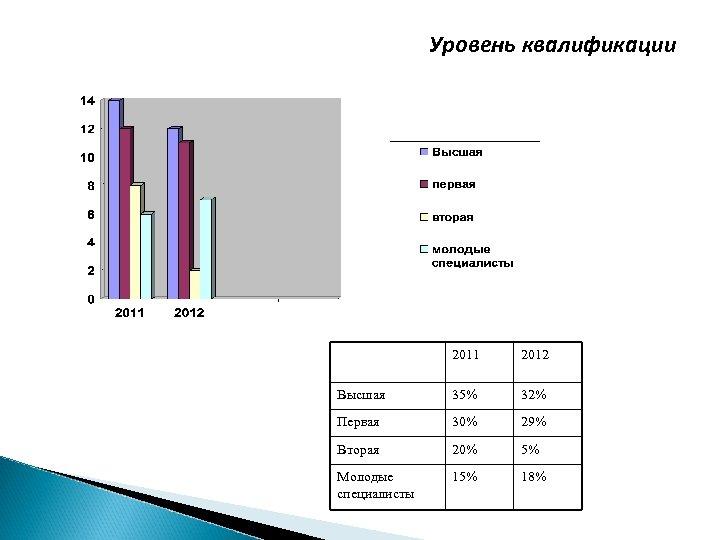 Уровень квалификации 2011 2012 Высшая 35% 32% Первая 30% 29% Вторая 20% 5% Молодые