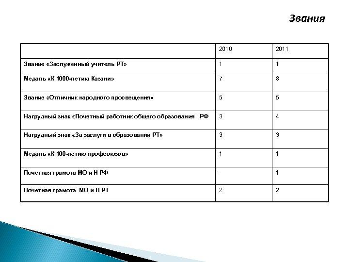 Звания 2010 2011 Звание «Заслуженный учитель РТ» 1 1 Медаль «К 1000 -летию Казани»