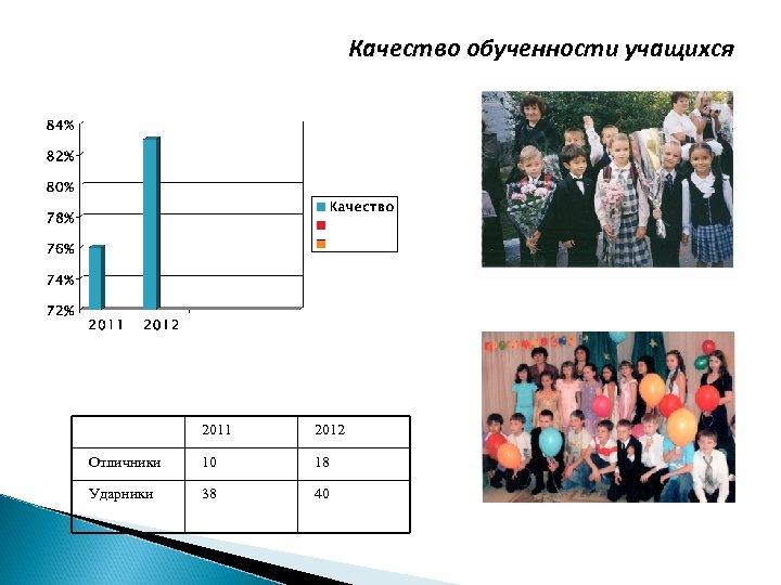 Качество обученности учащихся 2011 2012 Отличники 10 18 Ударники 38 40